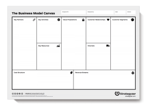 Business Model Canvas de Strategyzer